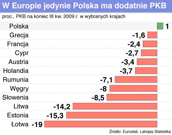 Gospodarka europejska czołga się z mozołem