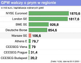 W styczniu od nowa rusza prywatyzacja polskiej giełdy
