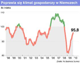 Dobre nastroje uskrzydlają niemiecką gospodarkę
