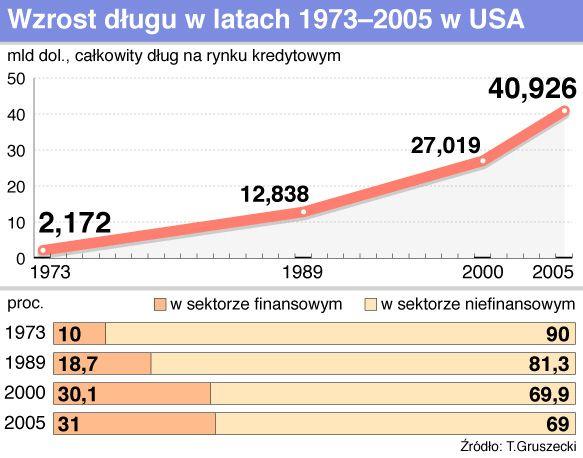 wzrost dlugu usa