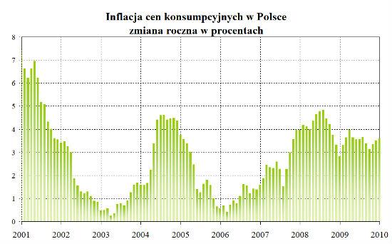 Inflacja jeszcze rośnie, ale już bardzo powoli