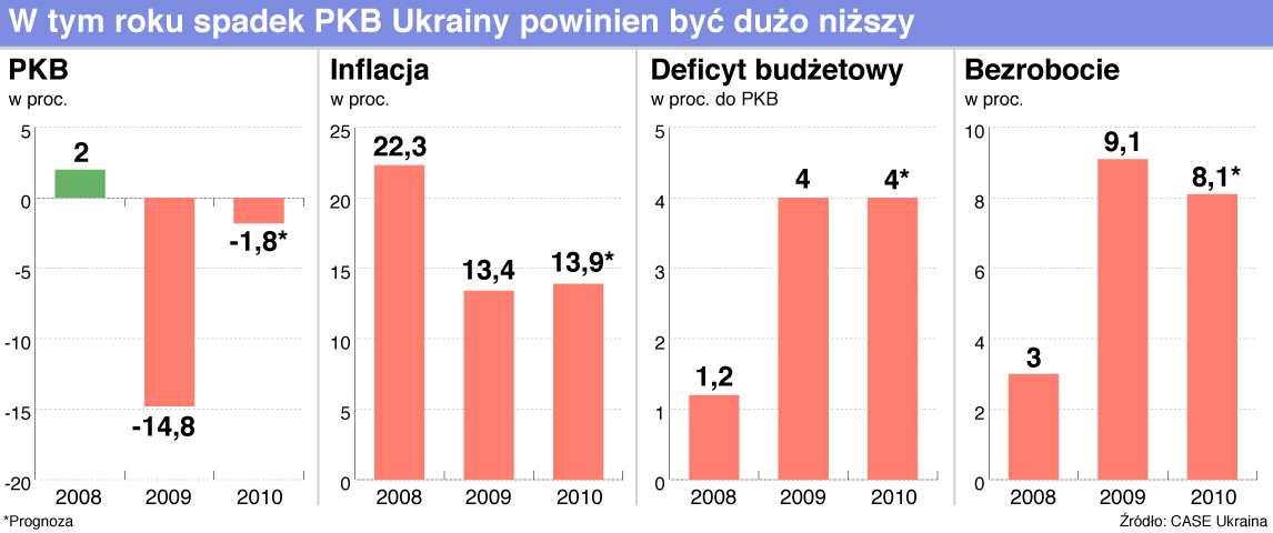 8 ukraina pkb