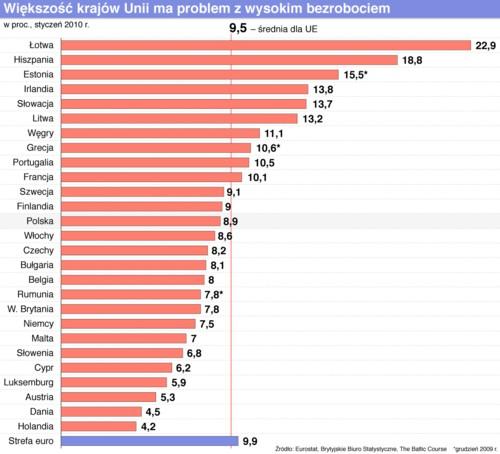 bezrobocie europa 2010_1