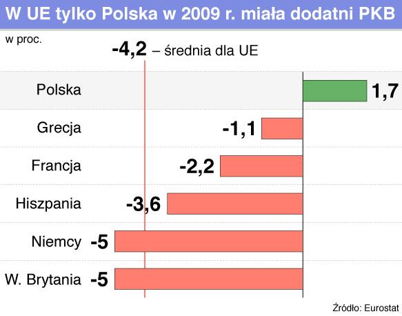 Recesja w UE trzyma jak tegoroczne mrozy