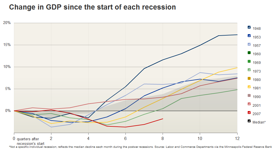GDP-change-recessions