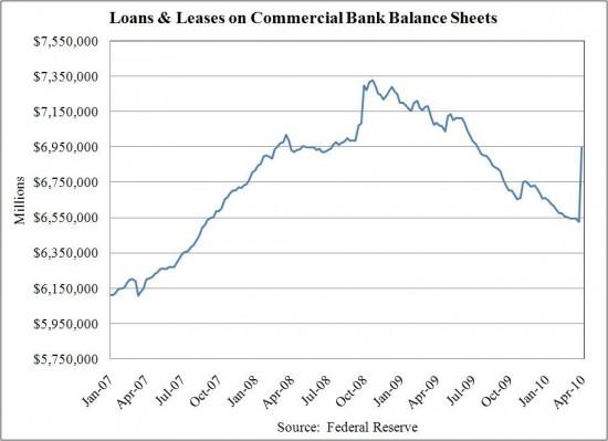 LoansLeasComBank