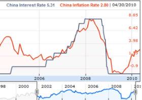 Kraje BRIC boją się wzrostu stóp procentowych