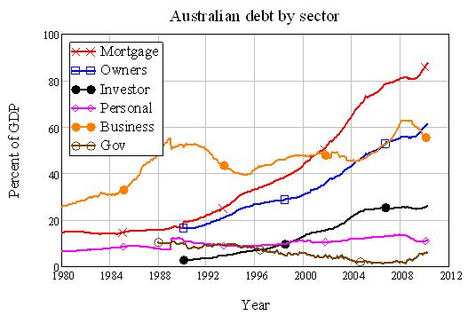 debtbysector