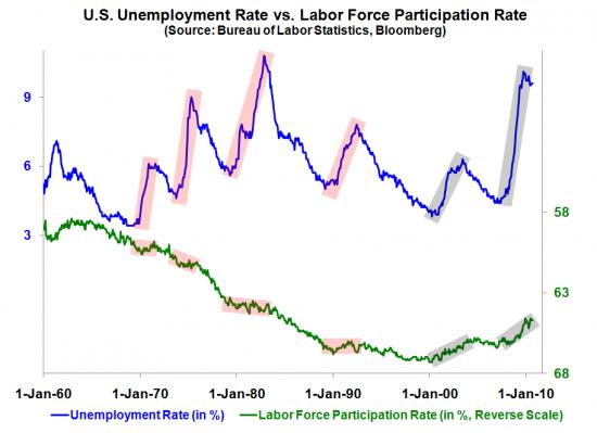 UnemploymentReal