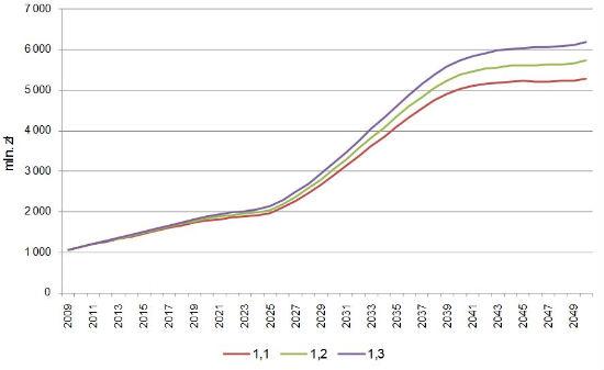 wzrost wydatków na opiekę długoterminową