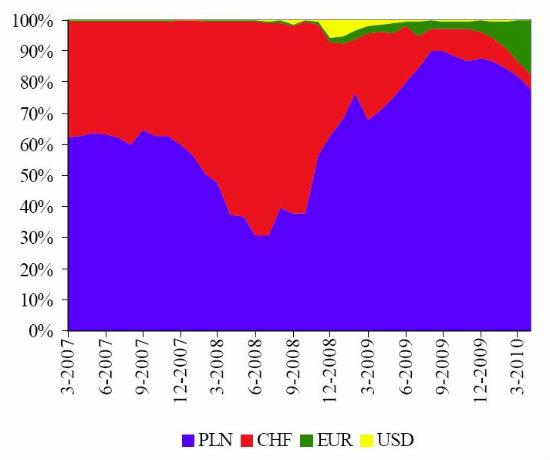 kredyty walutowe2