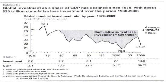 globalne inwestycje