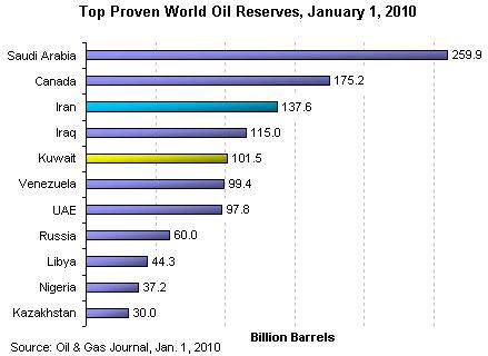 5 World ranking oil reserves
