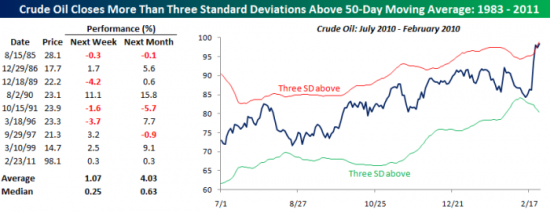 Crude Oil  deviations