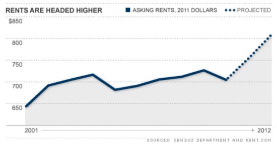 rents2012
