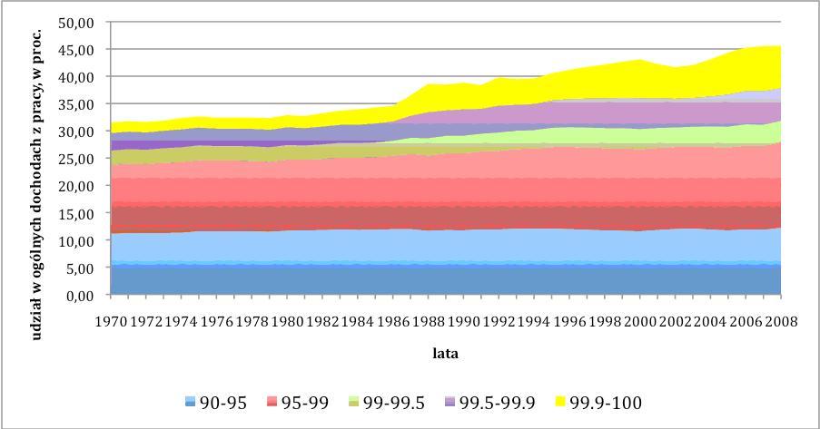 Żeby zmniejszyć nierówności trzeba opodatkować majątek, a nie dochody