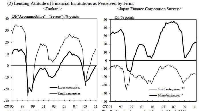 Lending Japan