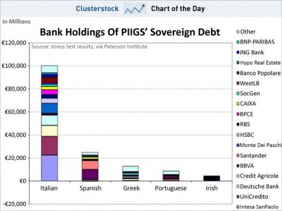 PIIGS_banks