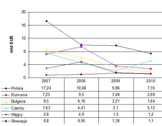 Napływ inwestycji zagranicznych wlatach 2007 - 2010 (wg banków centralnych)