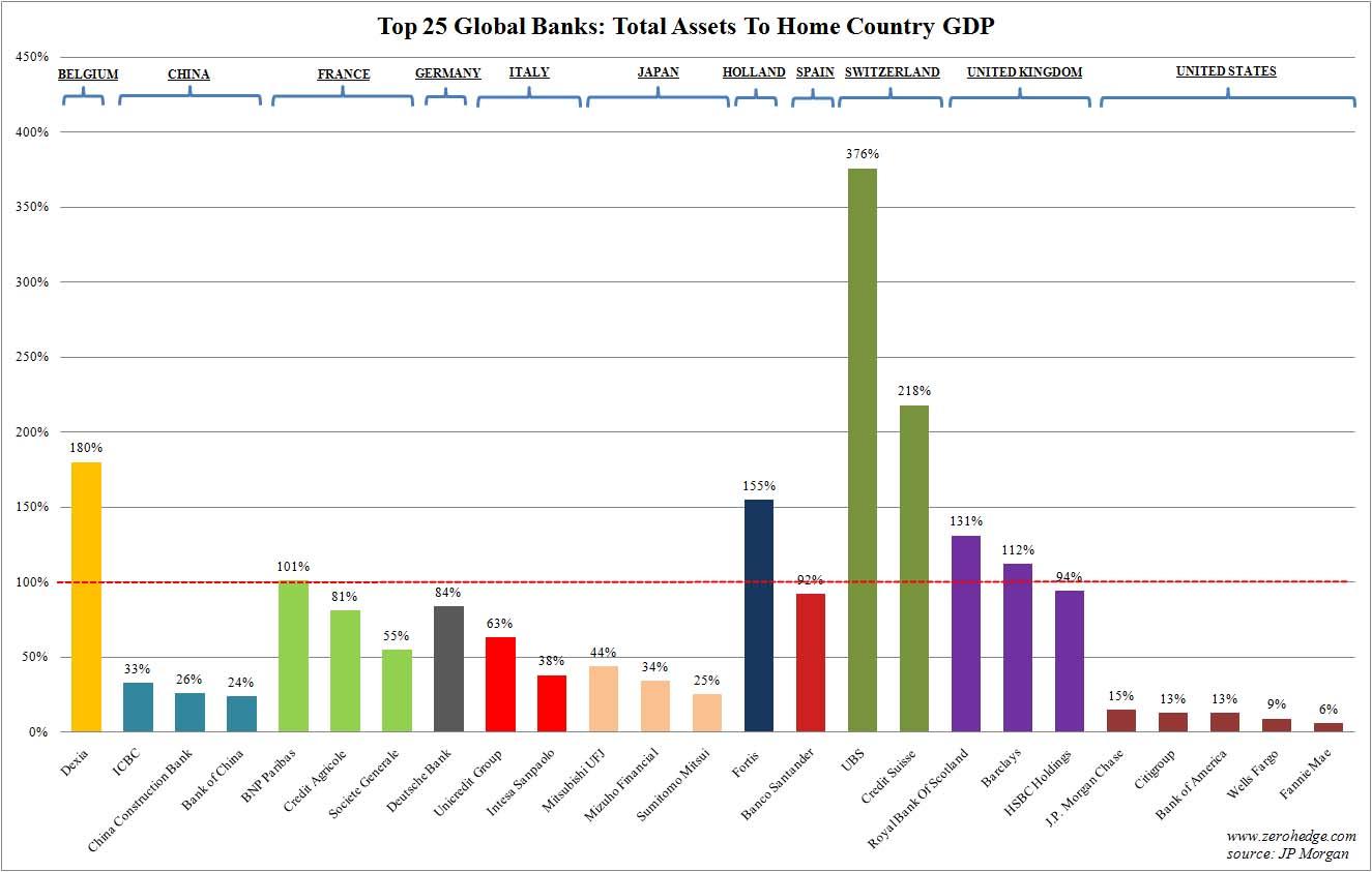 Banks]GDP
