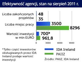 Irlandia zgarnia dużych inwestorów