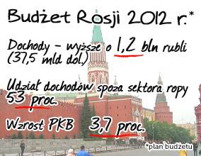 Zagraniczny dług Rosji rośnie szybciej niż rezerwy walutowe