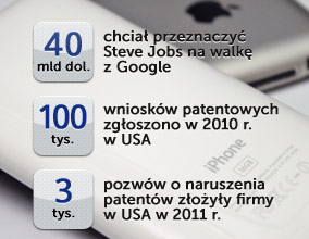 Apple, Google i inni w wojnie na patenty