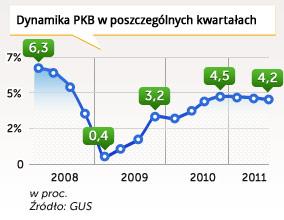 Polska nie daje się kryzysowi. Na razie