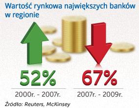 Perspektywy rozwoju banków Europy Centralnej i Wschodniej do 2020 r.