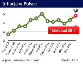 Inflacja trzyma się mocno, rośnie zamiast spadać
