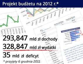 RPP: ryzykowny plan zmniejszenia deficytu w 2012 r.