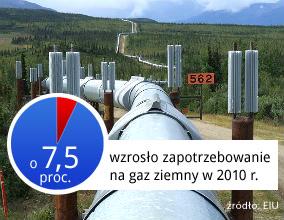 Rynek energii - różne drogi