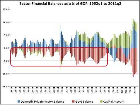 Deficits-1952-to-Present