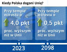 Polska o krok od pułapki średniego dochodu