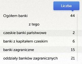 Rynek bankowy Czech odporny na kryzys strefy euro