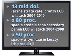 Panele LCD opanowały rynek, a i tak przynoszą same straty