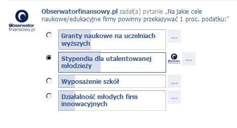Sonda na temat 1 proc. zCIT przeprowadzona na fanpejdżu Obserwatora na FB