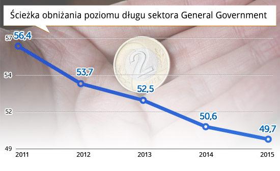 Ścieżka-obniżania-poziomu-długu-sektora-General-Government
