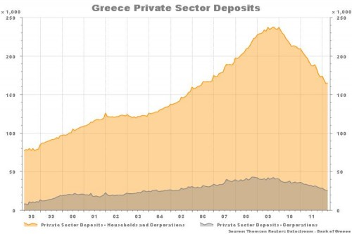 Greek-private-sector-bank-deposits-500x333