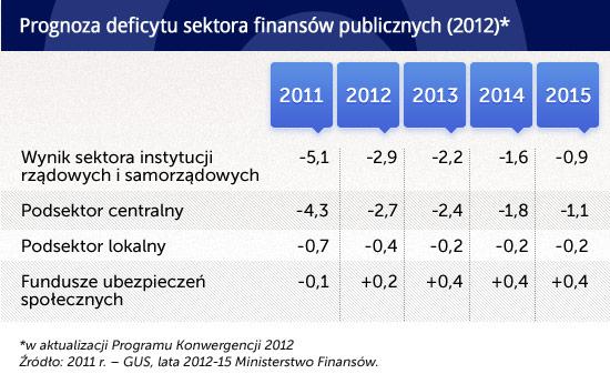 Prognoza-deficytu-sektora-finansów-publicznych-(2012)