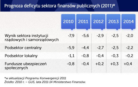Prognoza-deficytu-sektora-finansów-publicznych