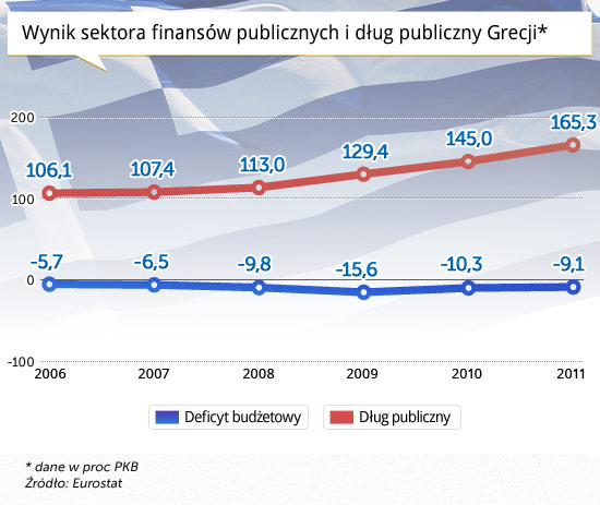 Wynik-sektora-finansów-publicznych-i-dług-publiczny-Grecji
