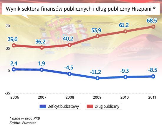 Wynik-sektora-finansów-publicznych-i-dług-publiczny-Hiszpanii