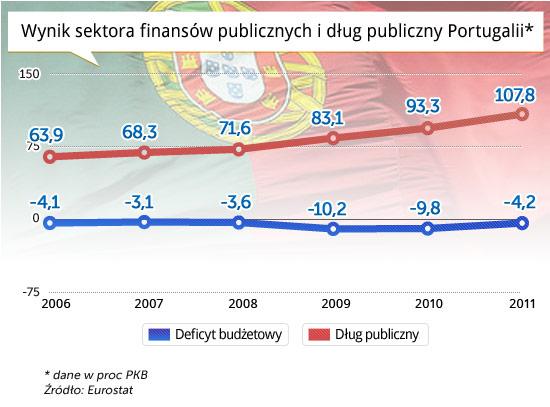 Wynik-sektora-finansów-publicznych-i-dług-publiczny-Portugalii