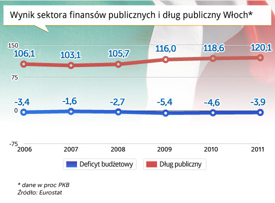 Wynik-sektora-finansów-publicznych-i-dług-publiczny-Włoch