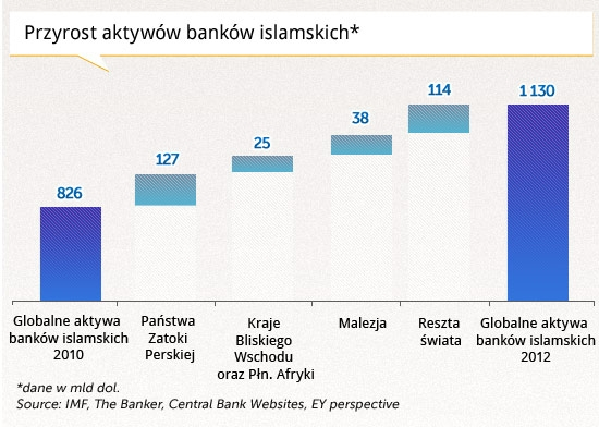 do Pielacha, bank arabska, wykres