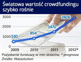 Crowd-funding: zbiórka pieniędzy na wybrany cel, tylko że w internecie. (CC BY-SA by doctorwonder)