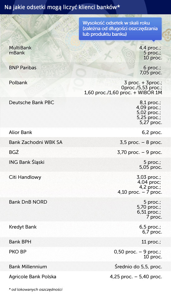 Na-jakie-odsetki-mogą-liczyć-klienci-banków CC by money pictures