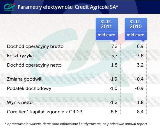 Parametry efektywności Credit Agricole