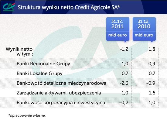 Struktura wyniku Credit Agricole